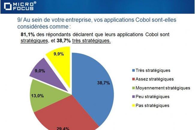Plus de 80% des répondants de l'Observatoire de Micro Focus jugent leurs applications Cobol stratégiques. (cliquer sur l'image)