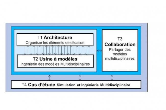 Le projet SIM de SystemX porte sur les méthodes de collaboration multidisciplianaires