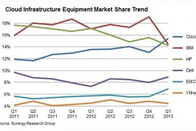 Cisco possède 15% de parts sur le marché des équipements d'infrastructures cloud. Source: Synergy. (cliqez sur l'image pour l'agrandir).