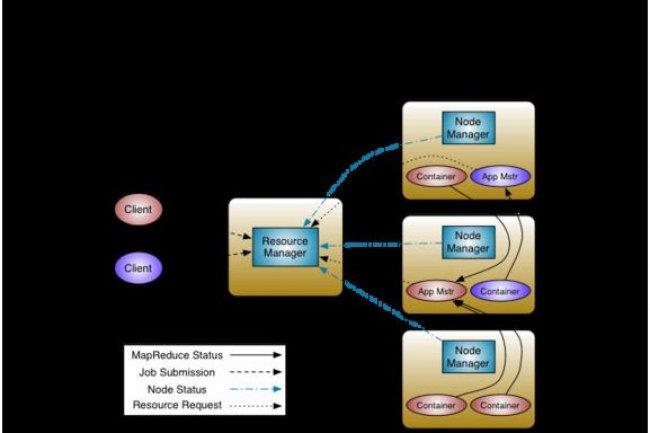 Dans Hadoop 2.0, Apache YARN, succède au planificateur de tâches MapReduce. (source illustration : Apache Software Foundation).