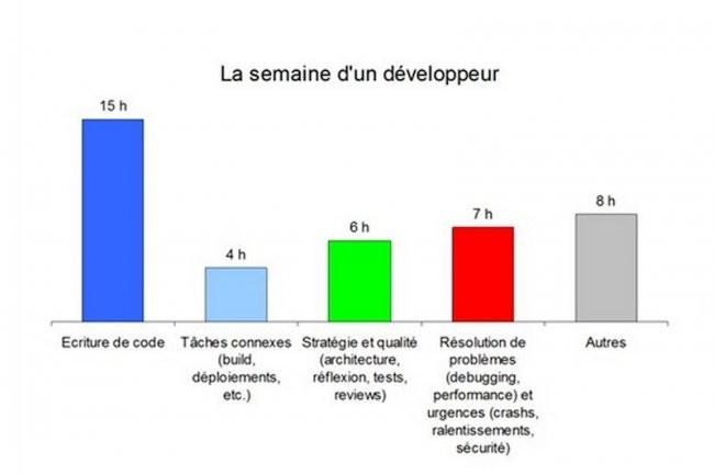 Les développeurs passent plus de temps à résoudre des problèmes qu'à concevoir des solutions. (Source: ZeroTurnaround)