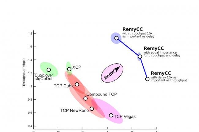 Les algorithmes TCP développés par Remy se montrent plus efficaces que ceux habituellement utilisés sur Internet.