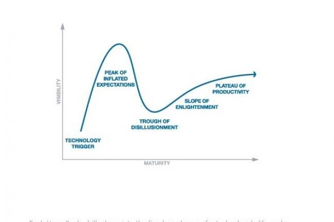 La représentation graphique Hype Cycle proposée par Gartner positionne les différentes technologies en 5 phases. Après l'engouement et la désillusion, le plateau de productivité.