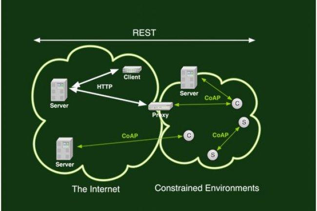 Le protocole CoAP utilisé par Sensinode, racheté par ARM, est optimisé pour la communication M2M cellulaire et les applications de l'Internet des objets. (Crédit : Sensinode) Cliquer sur l'image.
