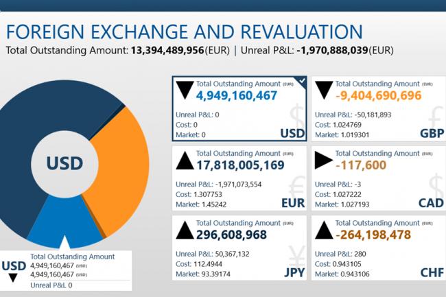Temenos Treasury Management Dashboard centralise les données concernant les risques et les opportunités des clients