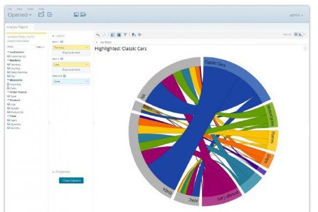 Pentaho a revu l'interface de sa suite Business Analytics et ses outils de visualisation interactive. (cliquer sur l'image)