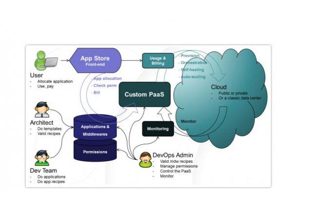 La mise en place d'un App Store selon la SSII FastConnect qui vient d'être rachetée par Bull. (Cliquer sur l'image / crédit : D.R.)