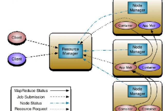 L'architecture Yarn de Hadoop 2. Crédit Photo: D.R