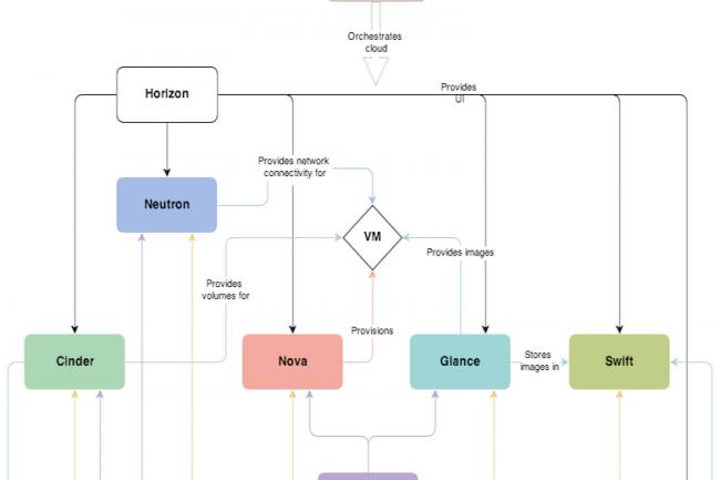 L'architecture d'OpenStack repose sur un grand nombre de composants Open Source