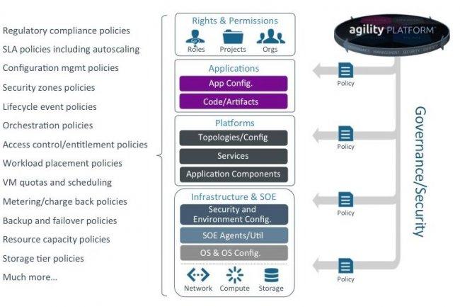 La plateforme de ServiceMesh fournit des outils de gouvernance du cloud. (crédit : D.R. / cliquer sur l'image)