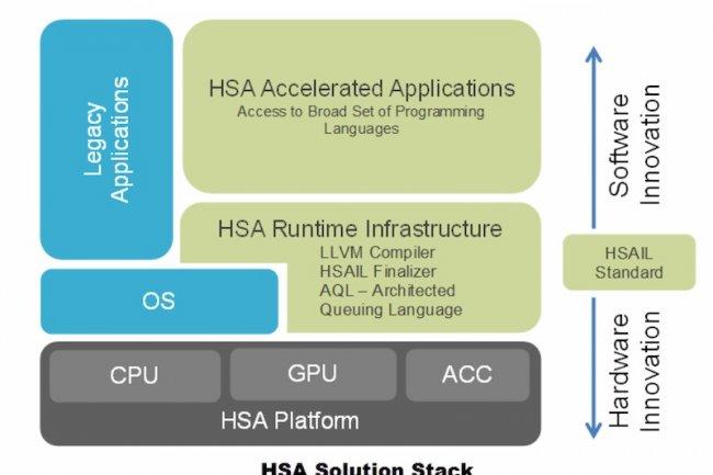 Avec sa technologie HSA, AMD veut donner plus de place au GPU dans les serveurs.