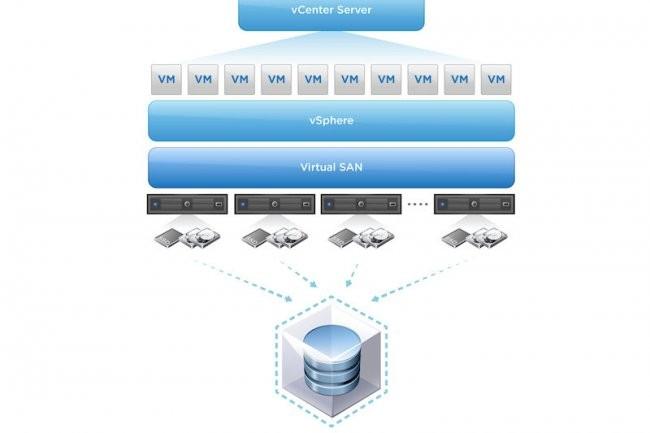 Avec Virtual SAN, VMware élargit ses capacités de virtualisation à l'ensemble du datacenter