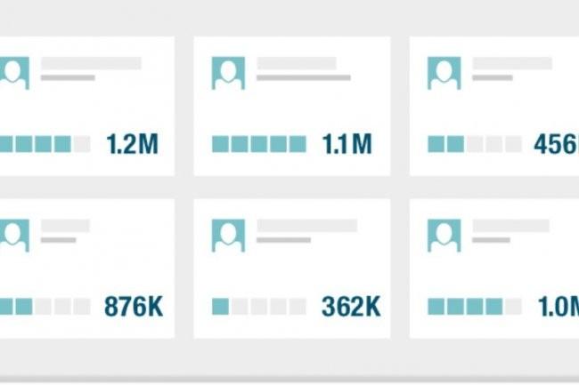 Topsy permet de trouver les utilisateurs de Twitter ayant le plus d'influence sur un sujet donné. Crédit: D.R