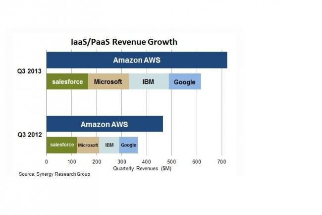 Au 3ème trimestre 2013, le marché mondial des services IaaS et PaaS a dépassé les 2,5 milliards de dollars, selon Synergy Research Group.