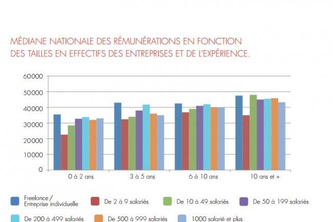 M�diane nationale des r�mun�rations des d�veloppeurs PHP en France selon la taille de l'entreprise (source : Agence-e/Afup). Cliquer sur l'image.