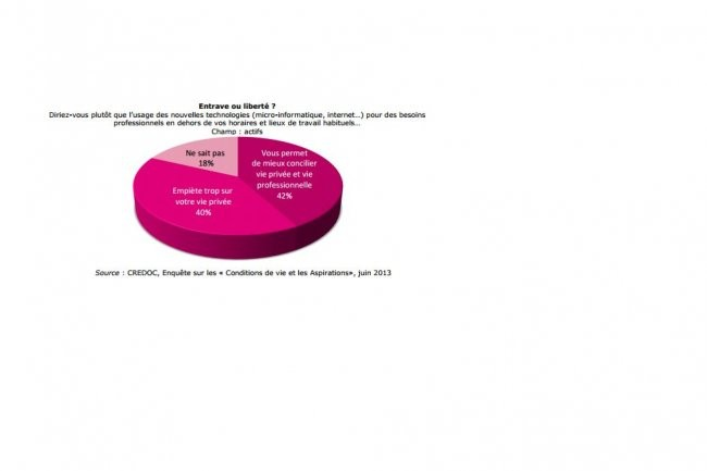 Si 40% des personnes interrogées jugent que l'usage professionnel des TIC empiète trop sur la vie privée, 42% pensent que les TIC les aident à concilier vie professionnelle et privée. (Cliquer sur l'image pour l'agrandir)