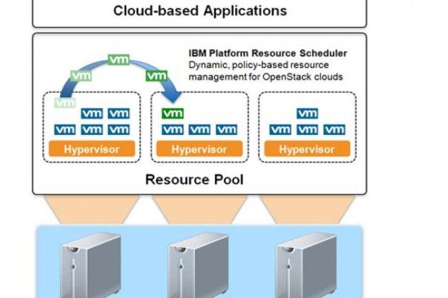 IBM a pourvu sa version d'OpenStack de son propre scheduler qui prend notamment en compte les fonctions avancées de DRS (Distributed Resource Scheduler) dans les déploiements VMware.