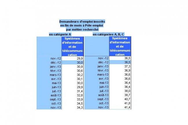 En novembre 2013, le nombre des inscrits � P�le Emploi sur les m�tiers de la IT a l�g�rement baiss�. (Cliquer sur l'image / source : Dares)