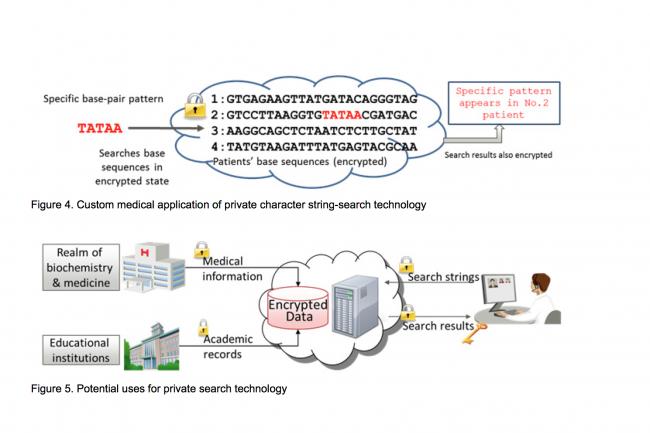 La méthode de recherche développée par Fujitsu permet de traiter des lots de données à la vitesse de 16 000 caractères par seconde.
