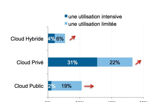 La 3e étude d'IDC sur l'état du cloud en France note une nette augmentation des usages dans les entreprises. Crédit IDC