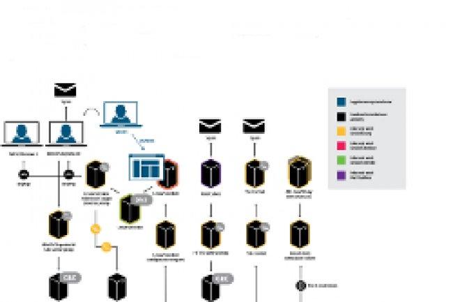 Eset a trouvé le modus operandi de Windigo, un botnet qui a infecté plus de 26 000 serveurs web Linux/Unix. Crédit Photo: D.R.