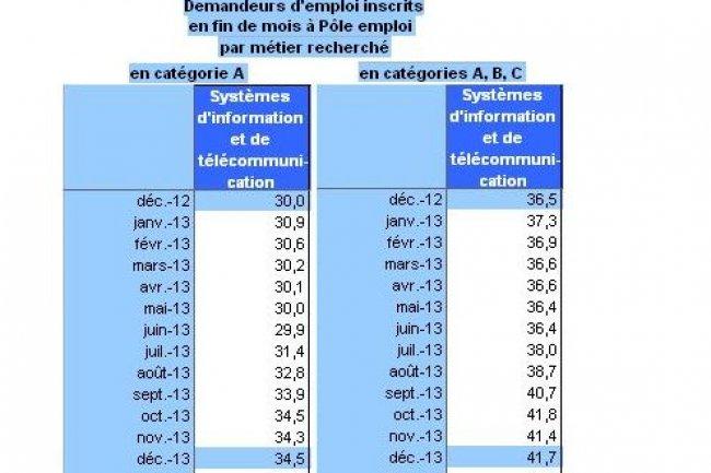 Statistiques de la Dares depuis décembre 2012 sur les métiers des Systèmes d'information et de télécommunications. (cliquer sur l'image)