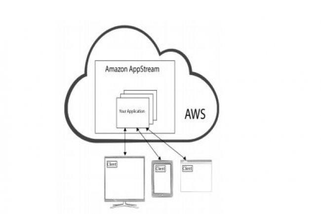 AWS utilise le protocole H264 pour son service de streaming d'application AppStream.