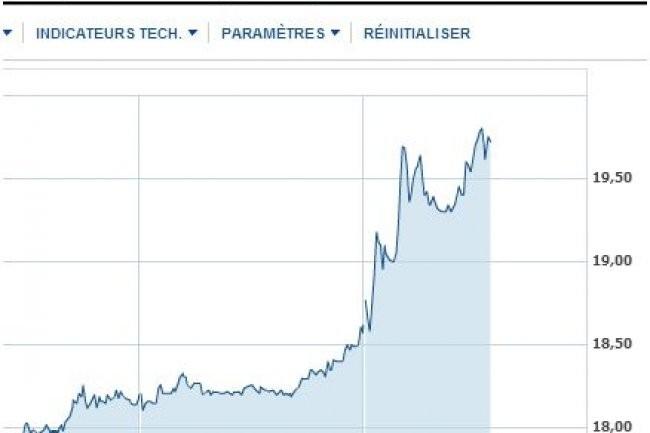 A mi-journée aujourd'hui, le cours de l'action de Steria avait gagné 6,8% après la confirmation de l'offre de rachat d'Atos à 22 euros l'action. (crédit: Yahoo finance)