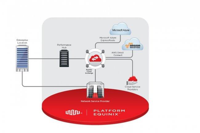 La plateforme d'Equinix va permettre aux clients de ses datacenters d'accéder, via Cloud Exchange, à d'autres services cloud. L'opérateur a aussi noué des accords avec Microsoft et AWS.
