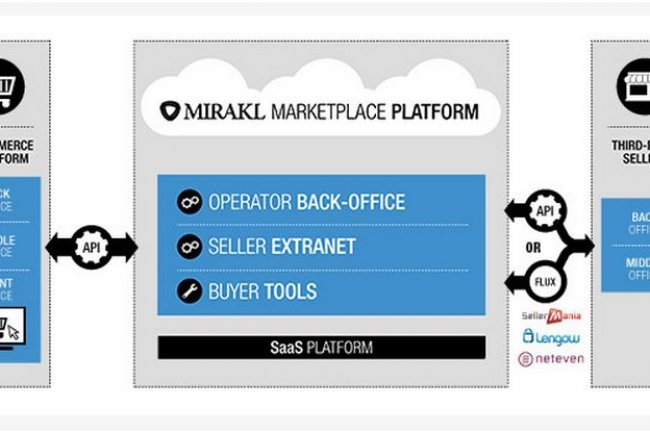 Mirakl participe au programme ubi i/o. Sa plateforme, notamment choisie par RueDuCommerce, met en relation vendeurs et acheteurs via un opérateur, par exemple un e-commerçant. Cliquer sur l'image.