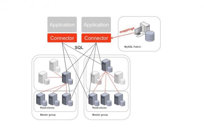 MySQL Fabric assure la haute disponibilité aux applications web basées sur la base Open Source MySQL Server. (crédit : Oracle)