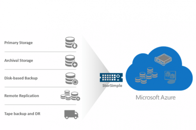 Les appliances de la série StorSimple 8000 peuvent stocker des données sur la plate-forme Azure de la même manière qu'en local.
