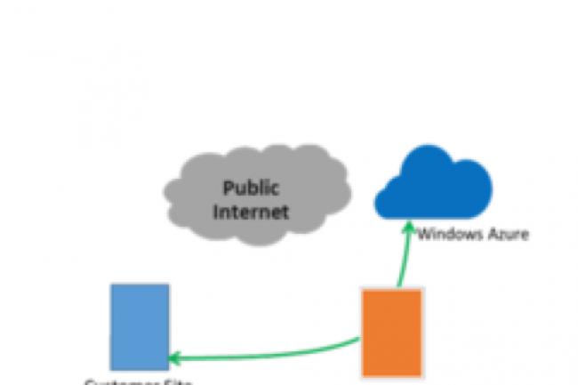 Après AWS, NetApp étend sa solution NPS à Microsoft Azure avec ExpressRoute.