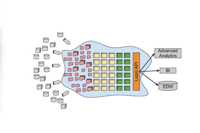 Revelytix est à l'origine de Loom, un système de gestion de métadonnées compatible avec plusieurs distributions Hadoop.