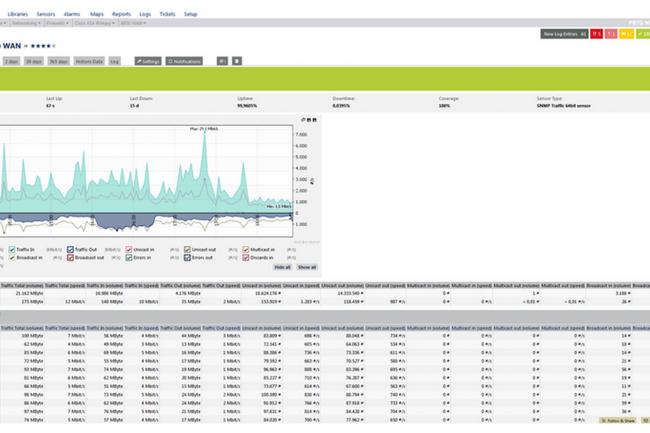 L'activité des pare-feux peut être enregistrée par l'outil PRGT Network Monitor de Paessler.