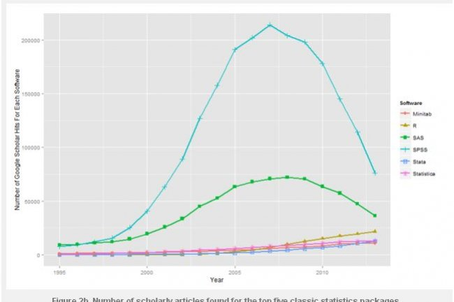outils statistiques   le langage  u00ab r  u00bb gagne du terrain