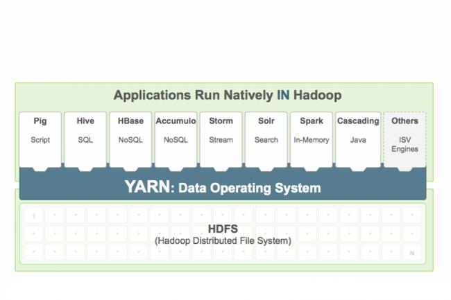 Les applications dans les containers Docker partagent les mêmes ressources Yarn tout en restant cloisonnées.