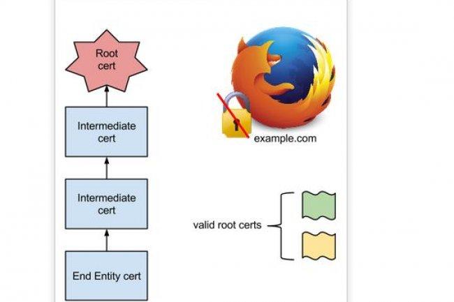 Avec le public key pinning, l'utilisateur de Mozilla pourra s'assurer qu'il est bien connecté au site auquel il voulait accéder. (source : Mozilla)