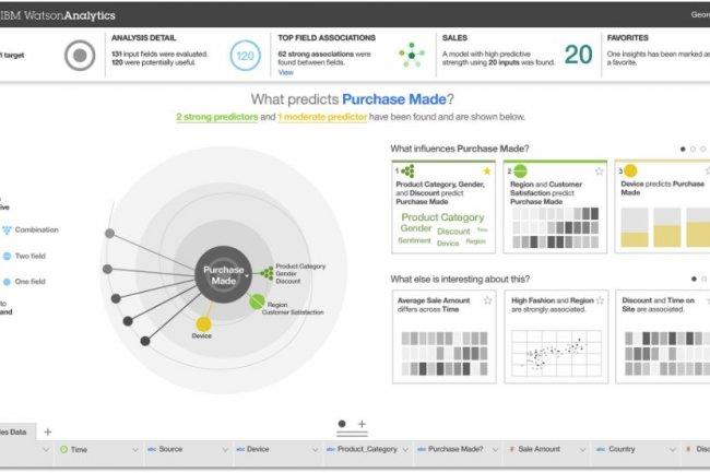 A partir d'un jeu de données comportant des colonnes descriptives, le service Watson Analytics d'IBM peut générer un ensemble de visualisations montrant différentes tendances intéressantes. (crédit : IBM)