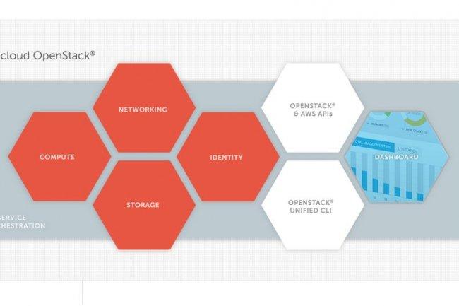 La société Metacloud, que vient de racheter Cisco, propose les fonctionnalités d'un cloud public dans un environnement privé. (crédit : D.R.)