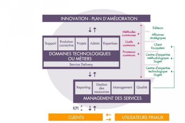 L'organisation du centre de services de Sogeti France permet d'industrialiser les prestations et de mettre en place des bonnes pratiques ITIL. (crédit : Sogeti France)