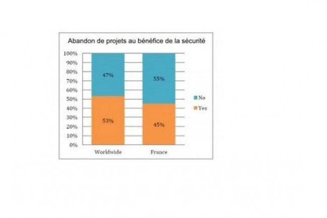 Selon une étude commandée par Fortinet, les DSI français abandonnent moins souvent un projet pour des raisons de sécurité, par rapport à la moyenne mondiale.