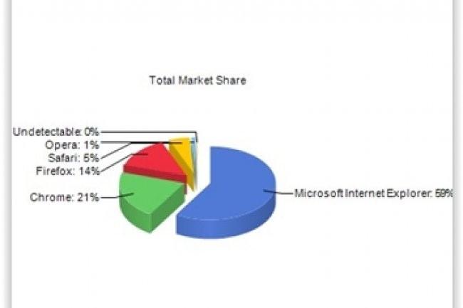 En un mois, Internet Explorer a progress� de 0,12 point pour repr�senter 58,49% du march� mondial des navigateurs, selon la soci�t� d'analyse du trafic web Net Applications. Cr�dit: Net Applications