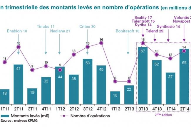 Sur les 4 derniers trimestres, les éditeurs français ont réalisé en moyenne 4,5 levées de fonds par mois, avec un ticket moyen de 4 M€ par opération (contre 3,7 opérations et 3,2 M€ sur la période précédente). Source Afdel/KPMG