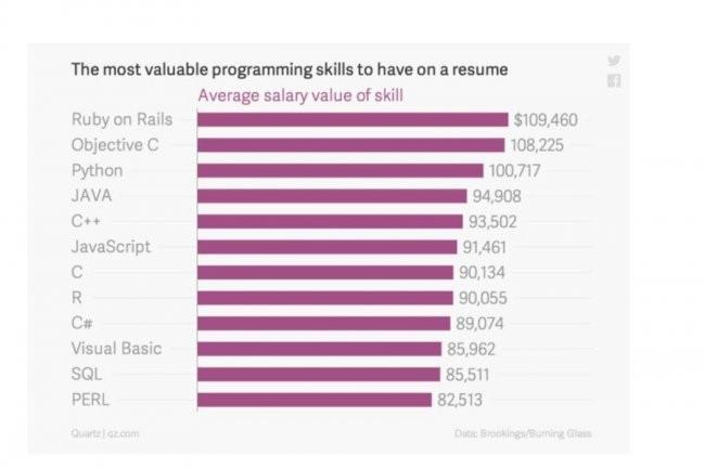 Les spécialistes de Java, C++, JavaScript, C et R sont également bien placés au hit-parade des salaires. (source : Data Brookings / Burning Glass)