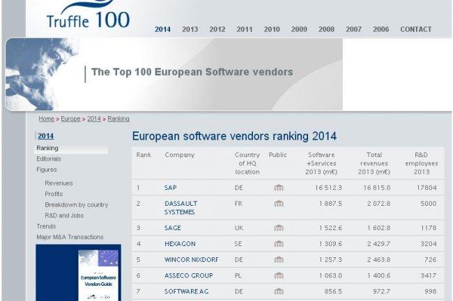 Sur l'édition 2014, le Top 10 du classement Truffle Europe n'a pas changé d'une année sur l'autre.