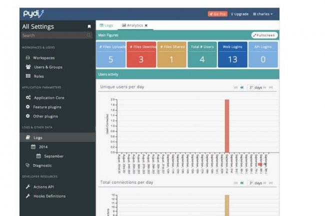 Pydio 6.0 propose aux administrateurs une analyse de logs plus détaillée. (crédit : D.R. / Cliquer sur l'image pour l'agrandir)