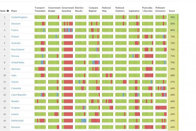 La mise à disposition des textes législatifs a fait grimper la France dans le Global Open Data Index mesurant l'ouverture des données publiques. Cliquer sur l'image pour afficher le tableau.