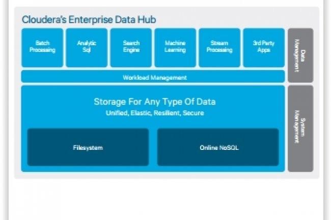 Le déploiement de la solution Enterprise Data Hub de Cloudera chez SFR a débuté en avril dernier. (crédit : D.R.)