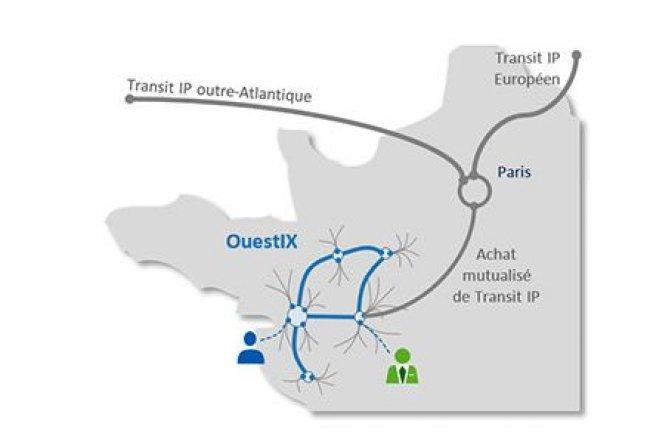 Avec la mise en place d'un GIX dans une région, les échanges entre les usagers locaux s'effectuent dans les infrastructures du territoire, rappelle OuestIX.